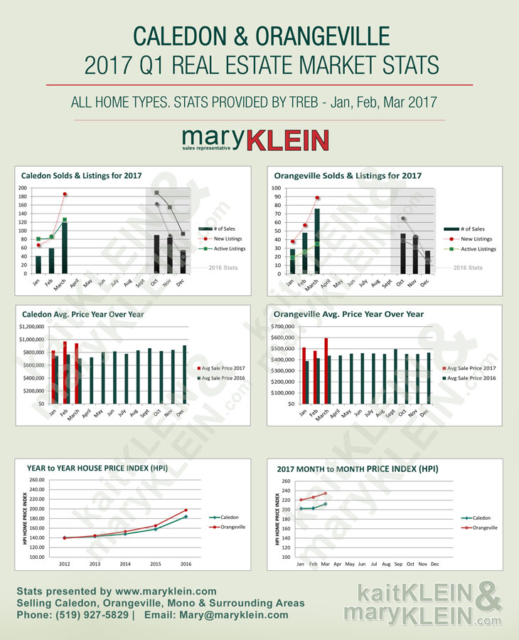 2017 Q1 Caledon Real Estate Market Stats, 2017 Q1 Orangeville Real Estate Market Stats, Real Estate Stats, Mary Klein, Kaitlan Klein